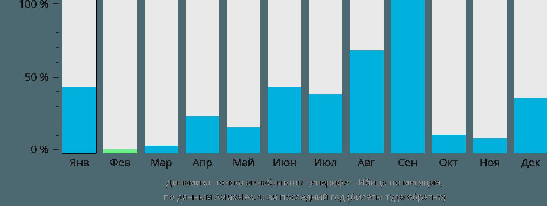Динамика поиска авиабилетов из Тенерифе на Ибицу по месяцам