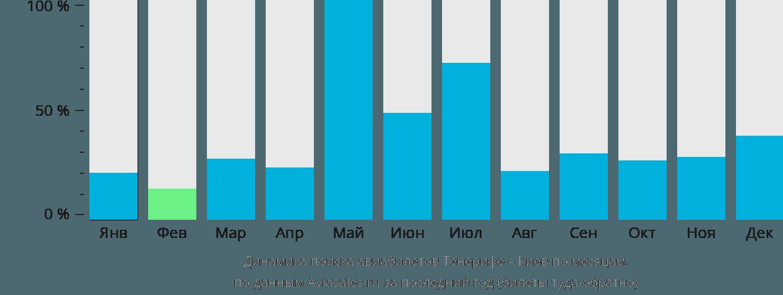 Динамика поиска авиабилетов из Тенерифе в Киев по месяцам