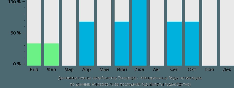 Динамика поиска авиабилетов из Тенерифе в Минеральные воды по месяцам