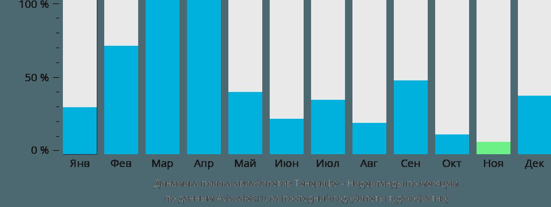 Динамика поиска авиабилетов из Тенерифе в Нидерланды по месяцам