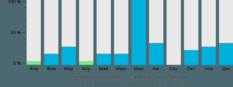 Динамика поиска авиабилетов из Тенерифе в Омск по месяцам