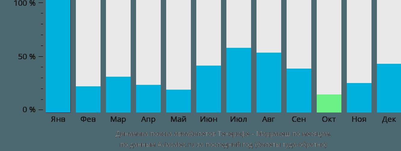 Динамика поиска авиабилетов из Тенерифе в Марракеш по месяцам