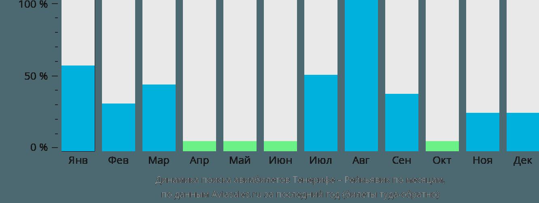 Динамика поиска авиабилетов из Тенерифе в Рейкьявик по месяцам