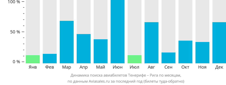 Динамика поиска авиабилетов из Тенерифе в Ригу по месяцам