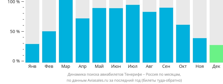 Динамика поиска авиабилетов из Тенерифе в Россию по месяцам