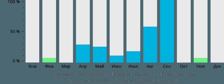 Динамика поиска авиабилетов из Тенерифе в Симферополь по месяцам