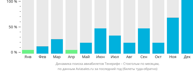 Динамика поиска авиабилетов из Тенерифе в Стокгольм по месяцам