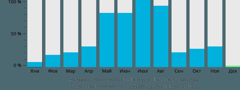 Динамика поиска авиабилетов из Тенерифе в Тель-Авив по месяцам