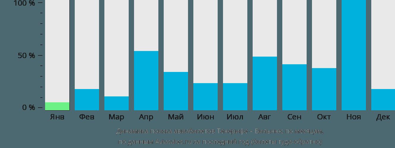 Динамика поиска авиабилетов из Тенерифе в Вильнюс по месяцам