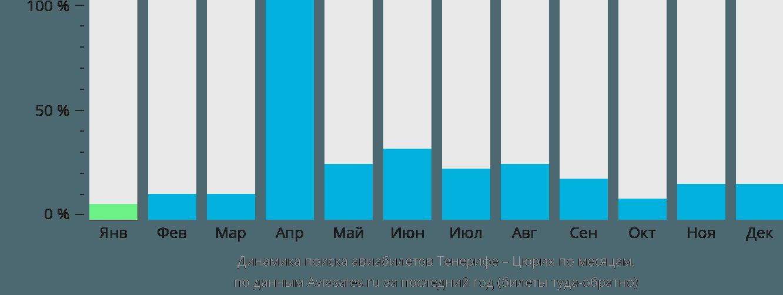 Динамика поиска авиабилетов из Тенерифе в Цюрих по месяцам