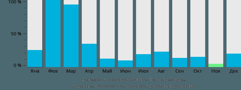 Динамика поиска авиабилетов из Такны по месяцам