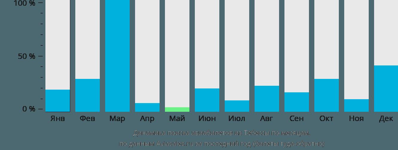 Динамика поиска авиабилетов из Тебессы по месяцам