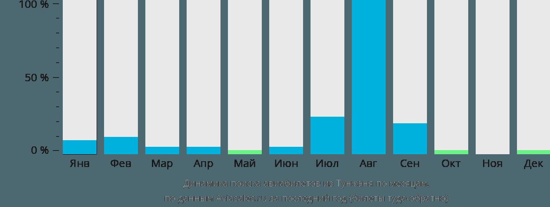 Динамика поиска авиабилетов из Тунжэня по месяцам