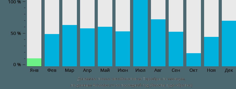 Динамика поиска авиабилетов из Терсейры по месяцам