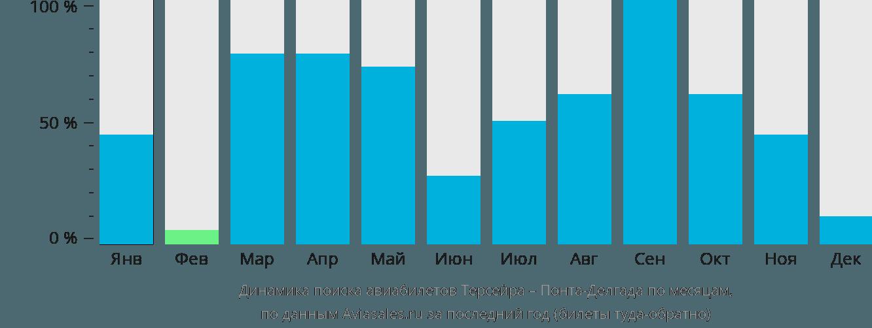 Динамика поиска авиабилетов из Терсейры в Понта-Делгаду по месяцам