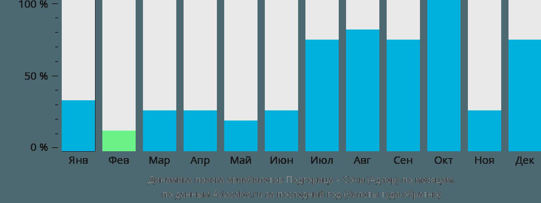 Динамика поиска авиабилетов из Подгорицы в Сочи по месяцам