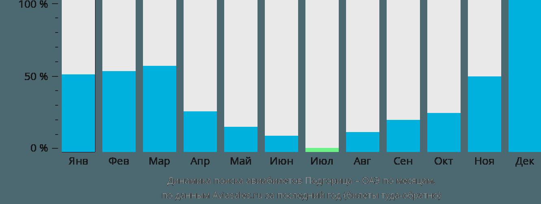 Динамика поиска авиабилетов из Подгорицы в ОАЭ по месяцам