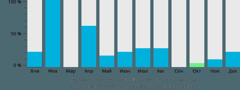 Динамика поиска авиабилетов из Подгорицы в Малагу по месяцам