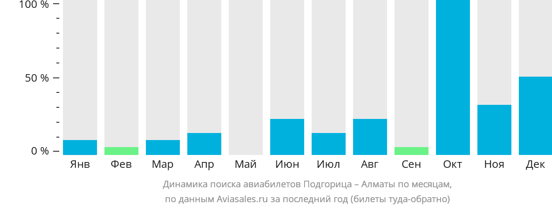 Динамика поиска авиабилетов из Подгорицы в Алматы по месяцам
