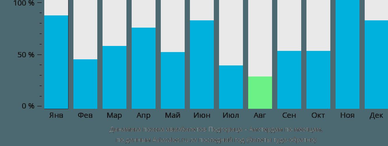 Динамика поиска авиабилетов из Подгорицы в Амстердам по месяцам