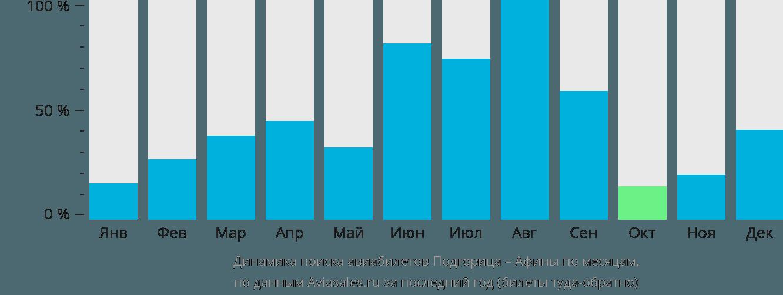 Динамика поиска авиабилетов из Подгорицы в Афины по месяцам