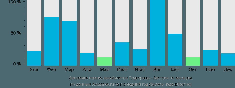 Динамика поиска авиабилетов из Подгорицы в Австрию по месяцам