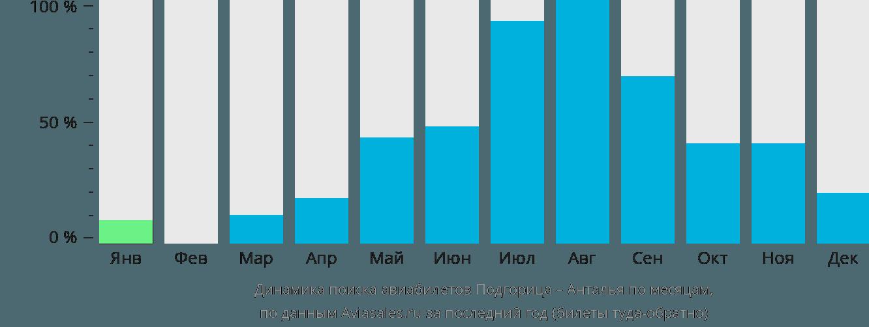 Динамика поиска авиабилетов из Подгорицы в Анталью по месяцам