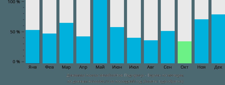 Динамика поиска авиабилетов из Подгорицы в Берлин по месяцам