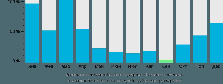 Динамика поиска авиабилетов из Подгорицы в Бангкок по месяцам