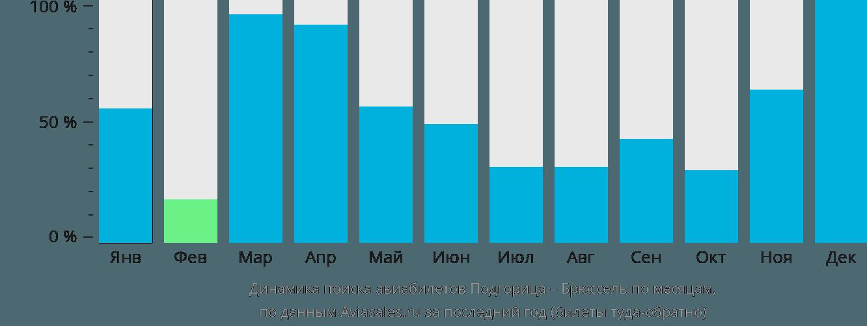 Динамика поиска авиабилетов из Подгорицы в Брюссель по месяцам