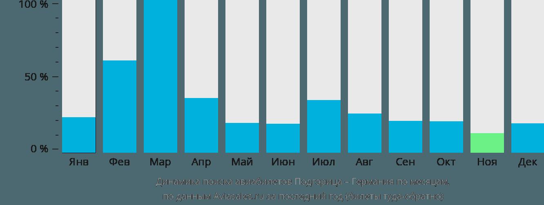Динамика поиска авиабилетов из Подгорицы в Германию по месяцам
