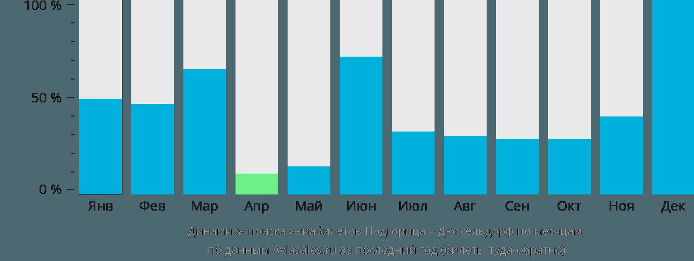 Динамика поиска авиабилетов из Подгорицы в Дюссельдорф по месяцам