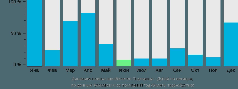 Динамика поиска авиабилетов из Подгорицы в Дубай по месяцам