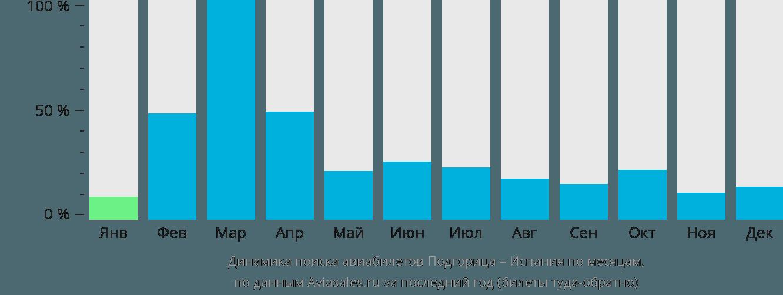 Динамика поиска авиабилетов из Подгорицы в Испанию по месяцам