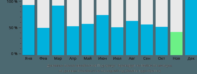 Динамика поиска авиабилетов из Подгорицы во Франкфурт-на-Майне по месяцам