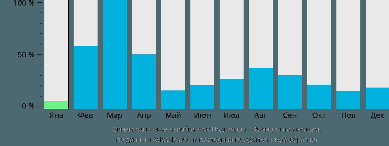 Динамика поиска авиабилетов из Подгорицы во Францию по месяцам