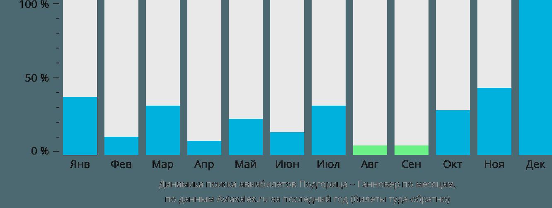 Динамика поиска авиабилетов из Подгорицы в Ганновер по месяцам
