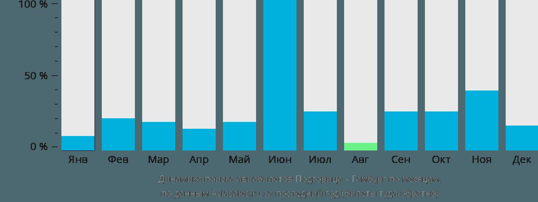 Динамика поиска авиабилетов из Подгорицы в Гамбург по месяцам