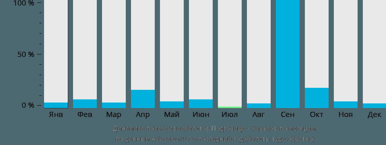 Динамика поиска авиабилетов из Подгорицы в Харьков по месяцам