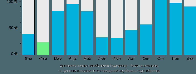 Динамика поиска авиабилетов из Подгорицы в Киев по месяцам