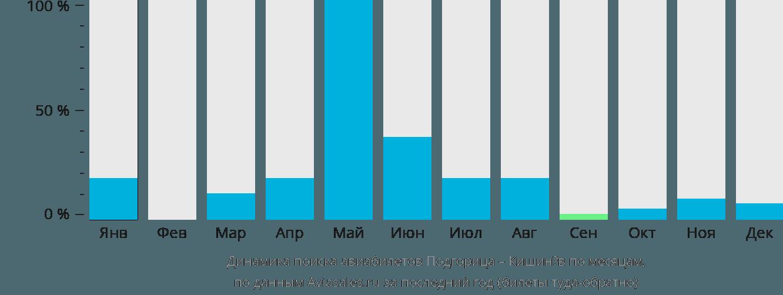 Динамика поиска авиабилетов из Подгорицы в Кишинёв по месяцам