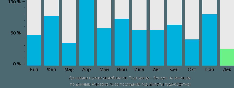 Динамика поиска авиабилетов из Подгорицы в Лондон по месяцам