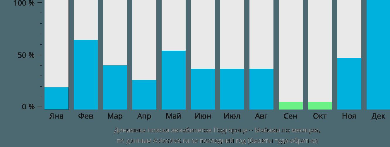 Динамика поиска авиабилетов из Подгорицы в Майами по месяцам