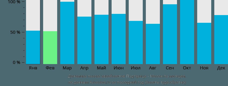 Динамика поиска авиабилетов из Подгорицы в Милан по месяцам