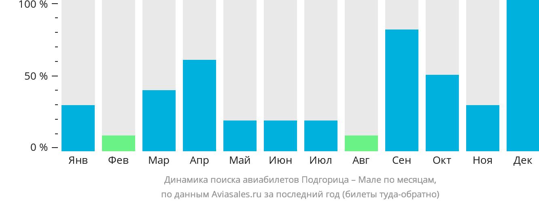 Динамика поиска авиабилетов из Подгорицы в Мале по месяцам