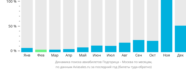 Динамика поиска авиабилетов из Подгорицы в Москву по месяцам
