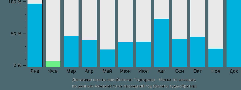 Динамика поиска авиабилетов из Подгорицы в Минск по месяцам
