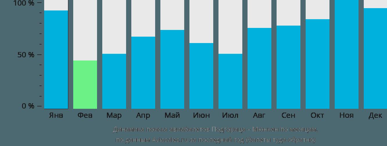 Динамика поиска авиабилетов из Подгорицы в Мюнхен по месяцам