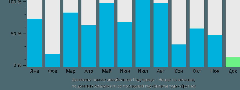 Динамика поиска авиабилетов из Подгорицы в Ниццу по месяцам