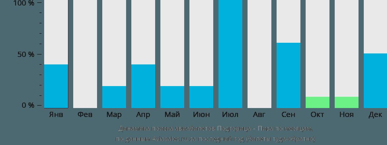 Динамика поиска авиабилетов из Подгорицы в Пизу по месяцам